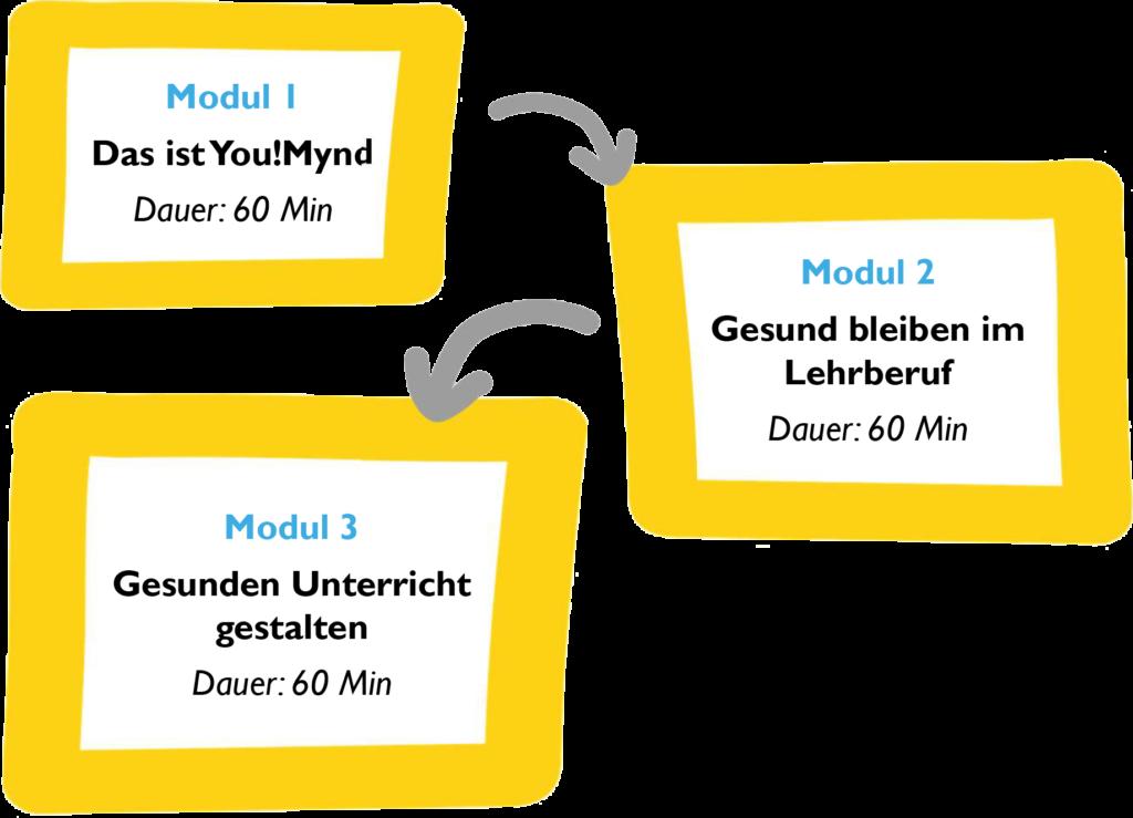 Mynd-Coach Aufbau